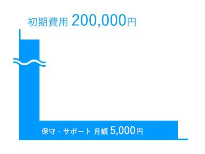 ・初期費用200,000円|保守・サポート月額費用5,000円